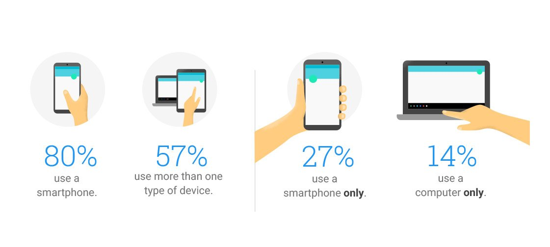 Desktop and Mobile device usage in a typical day