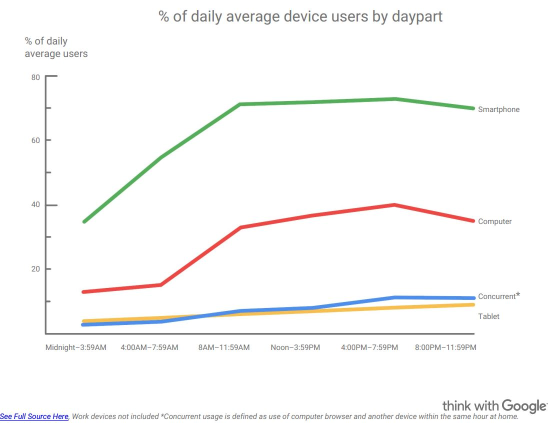 percent of daily average device users by daypart