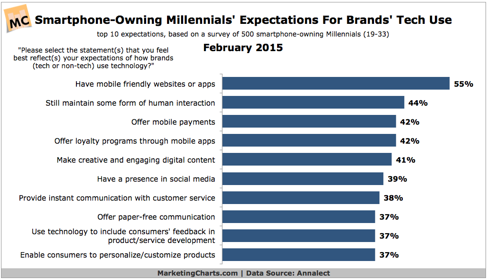 Smartphone-Owning-Millennials-Brands-Tech-Use-Expectations-Feb2015
